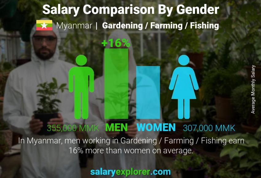 Salary comparison by gender monthly Myanmar Gardening / Farming / Fishing