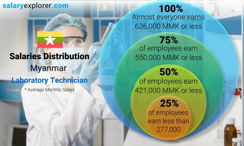 Median and salary distribution monthly Myanmar Laboratory Technician