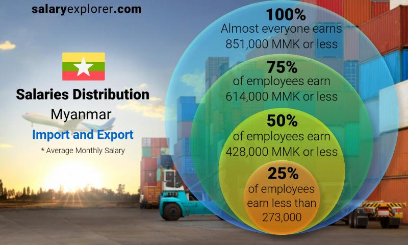 Median and salary distribution monthly Myanmar Import and Export