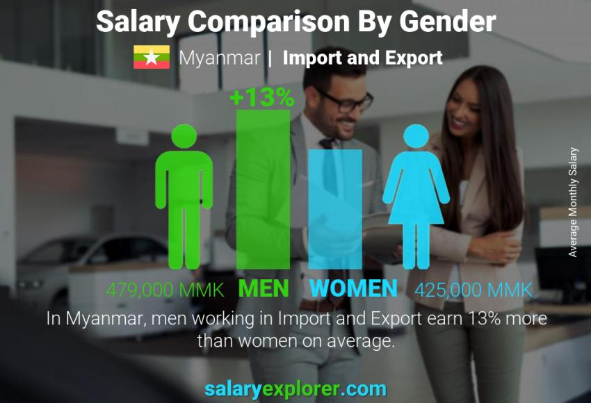 Salary comparison by gender monthly Myanmar Import and Export