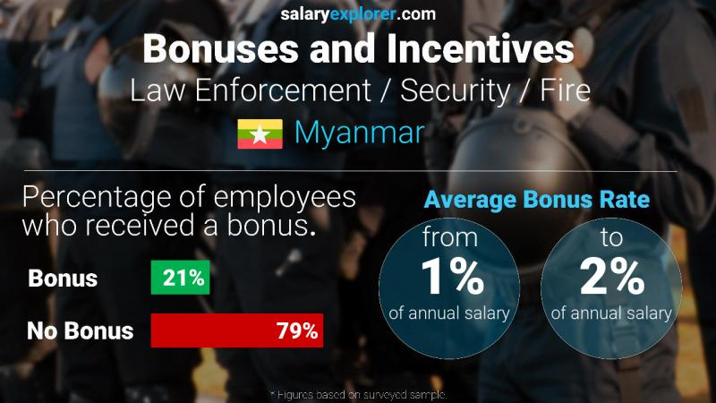 Annual Salary Bonus Rate Myanmar Law Enforcement / Security / Fire