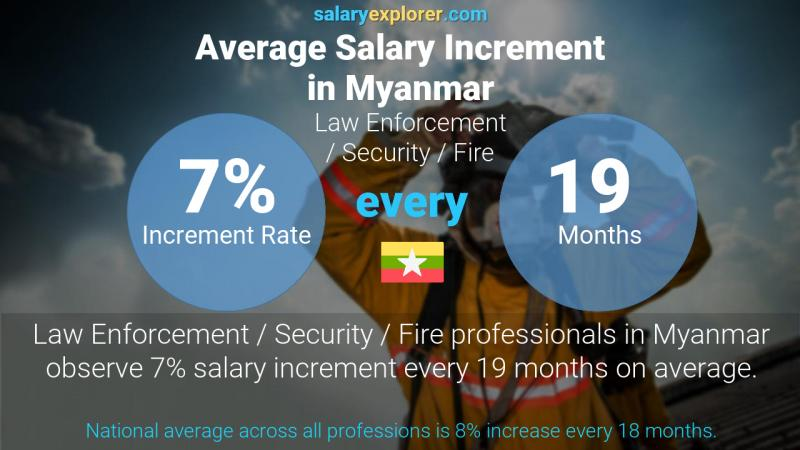 Annual Salary Increment Rate Myanmar Law Enforcement / Security / Fire
