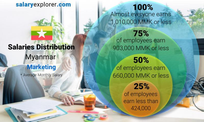 Median and salary distribution monthly Myanmar Marketing