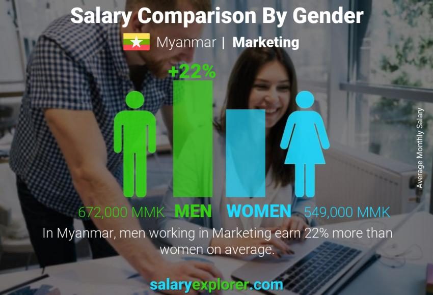 Salary comparison by gender monthly Myanmar Marketing