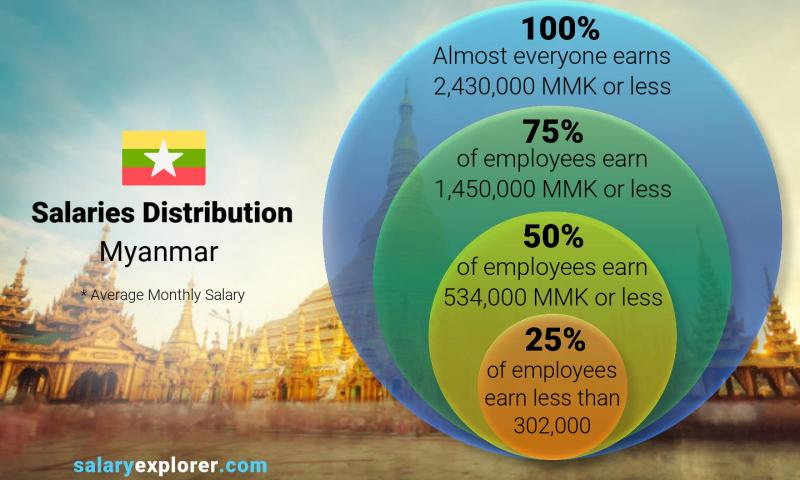 Median and salary distribution monthly Myanmar