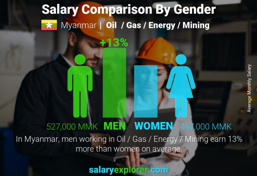 Salary comparison by gender monthly Myanmar Oil  / Gas / Energy / Mining