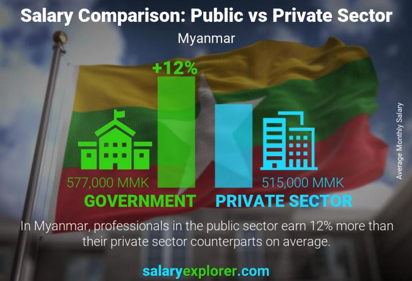 Public vs private sector salaries monthly Myanmar