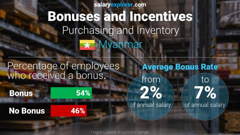 Annual Salary Bonus Rate Myanmar Purchasing and Inventory