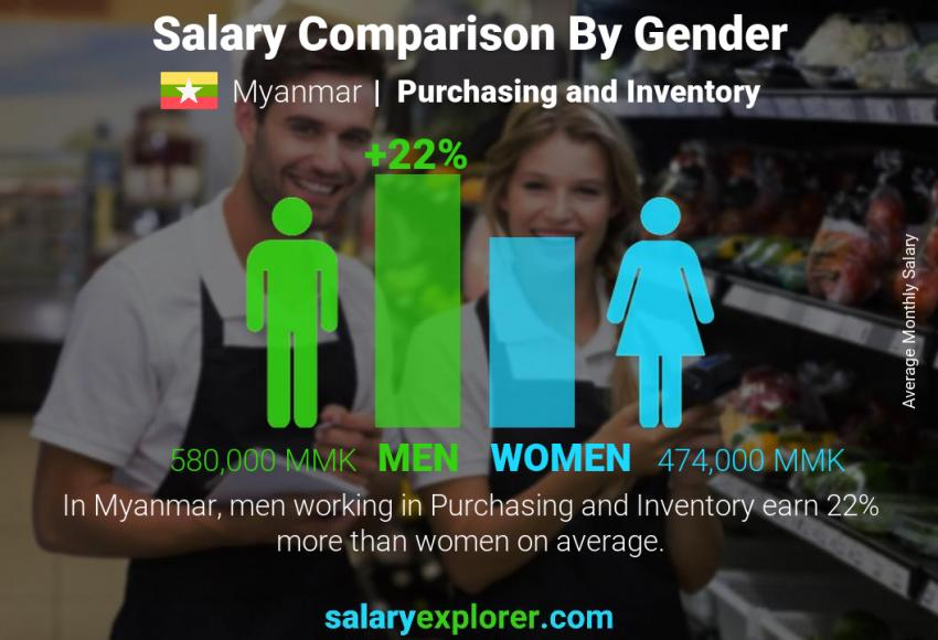 Salary comparison by gender monthly Myanmar Purchasing and Inventory