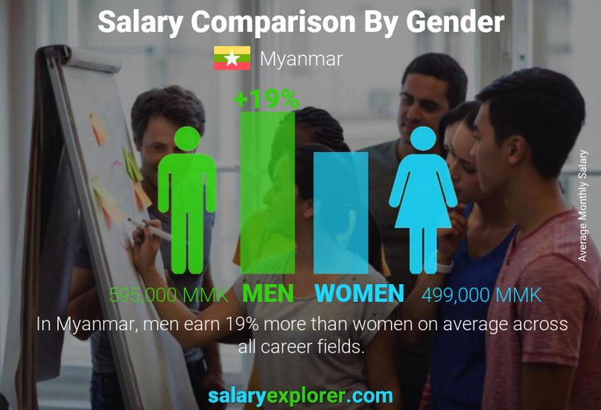 Salary comparison by gender monthly Myanmar