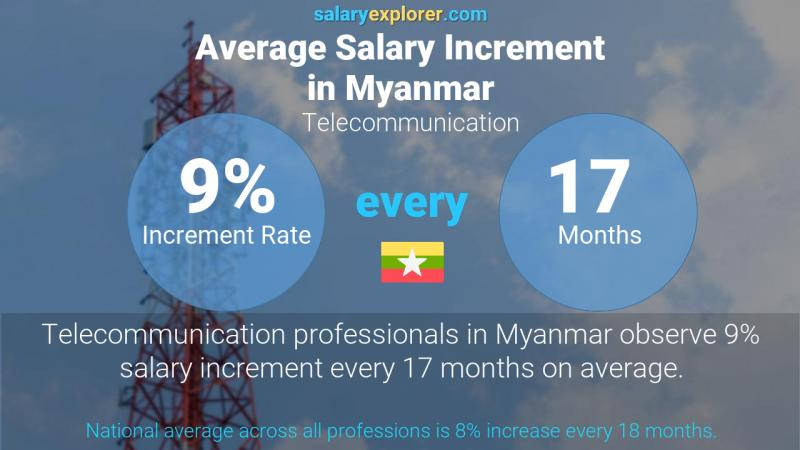 Annual Salary Increment Rate Myanmar Telecommunication