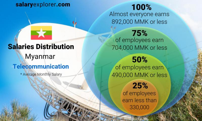 Median and salary distribution monthly Myanmar Telecommunication