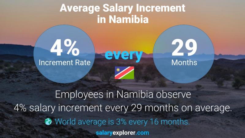 Annual Salary Increment Rate Namibia