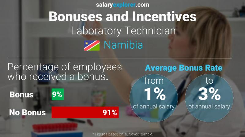 Annual Salary Bonus Rate Namibia Laboratory Technician