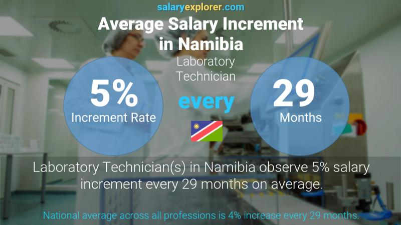 Annual Salary Increment Rate Namibia Laboratory Technician
