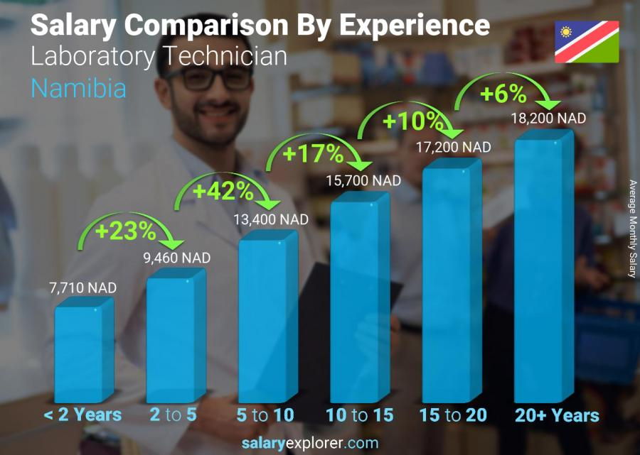 Salary comparison by years of experience monthly Namibia Laboratory Technician