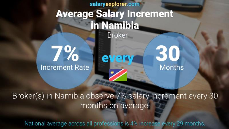 Annual Salary Increment Rate Namibia Broker