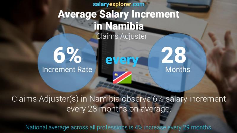 Annual Salary Increment Rate Namibia Claims Adjuster