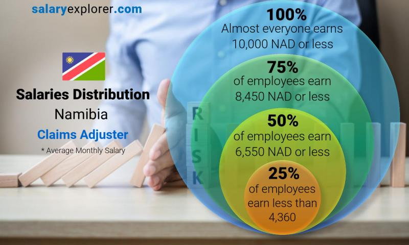 Median and salary distribution monthly Namibia Claims Adjuster