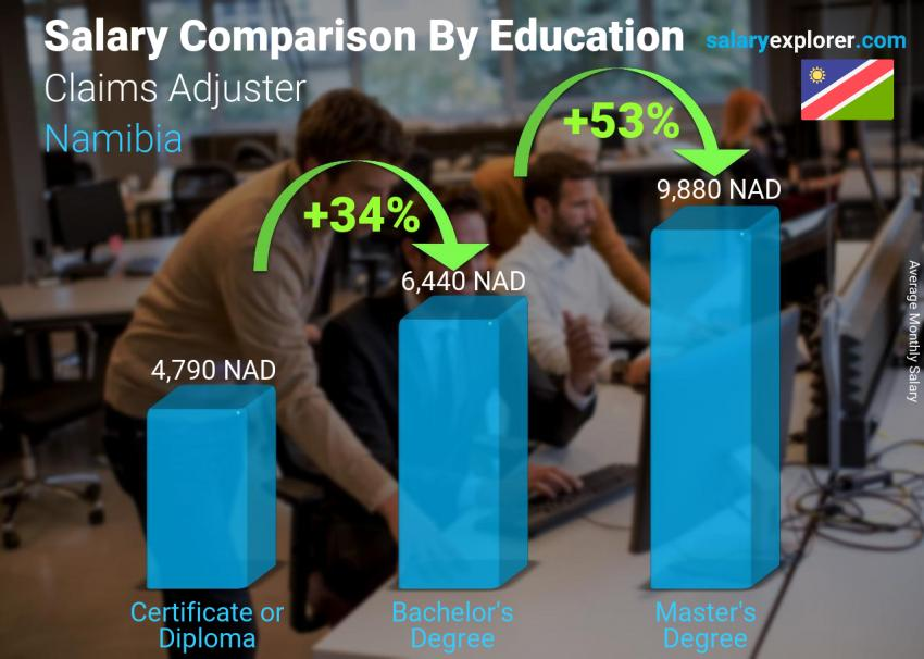 Salary comparison by education level monthly Namibia Claims Adjuster
