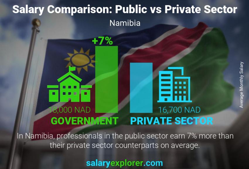 Public vs private sector salaries monthly Namibia