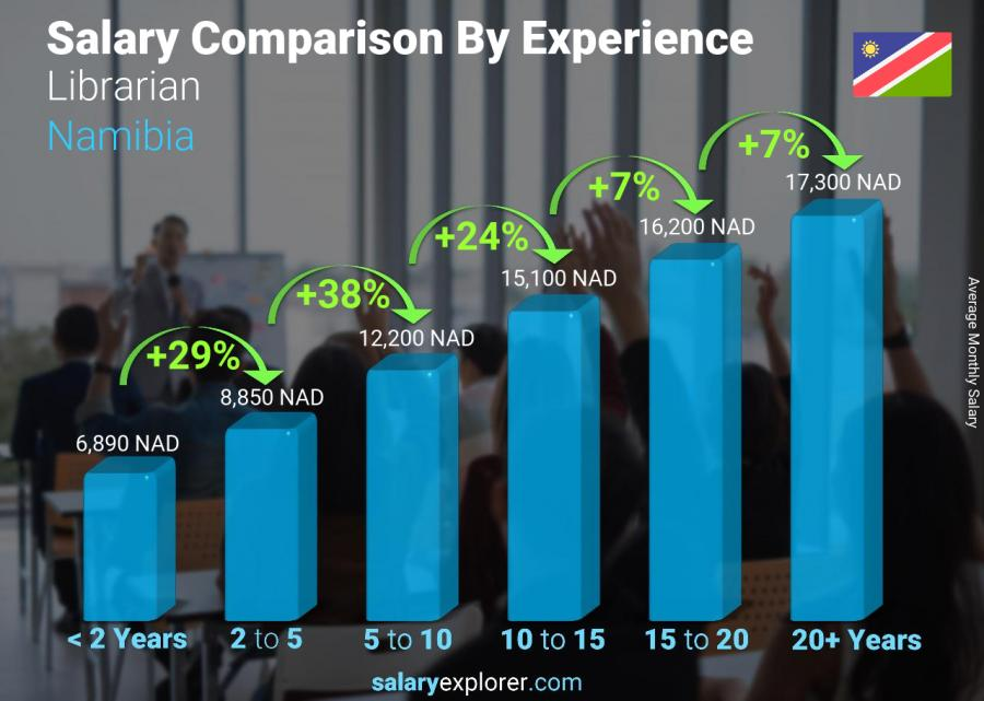 Salary comparison by years of experience monthly Namibia Librarian