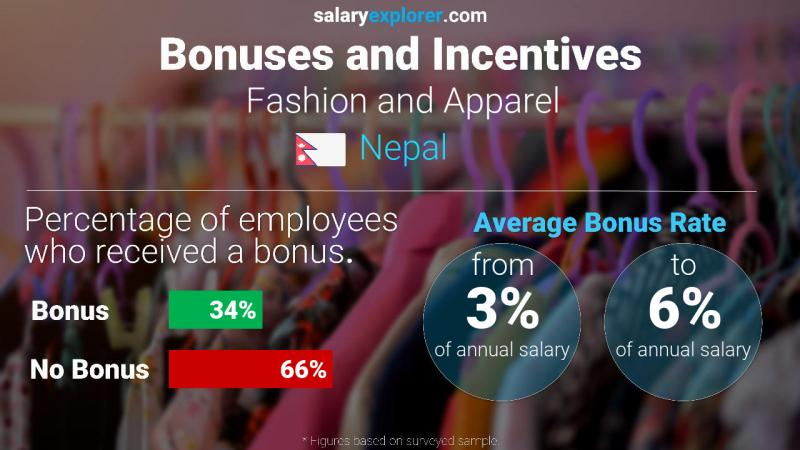 Fashion And Apparel Average Salaries In Nepal 2020 The Complete Guide