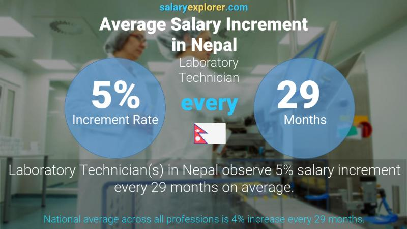 Annual Salary Increment Rate Nepal Laboratory Technician