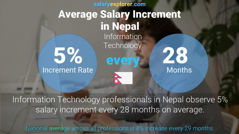 Annual Salary Increment Rate Nepal Information Technology