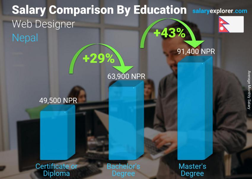 Web Designer Average Salary In Nepal 2020 The Complete Guide