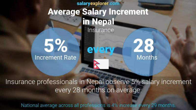 Annual Salary Increment Rate Nepal Insurance