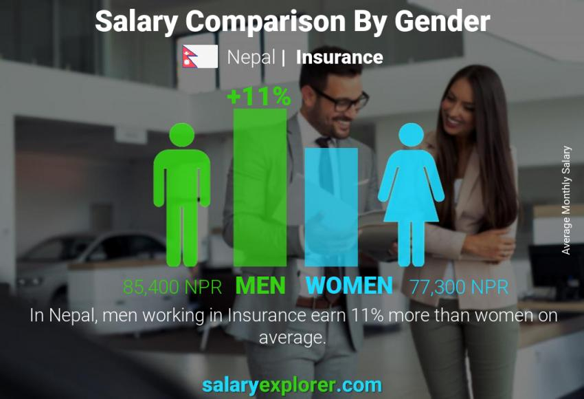 Salary comparison by gender monthly Nepal Insurance