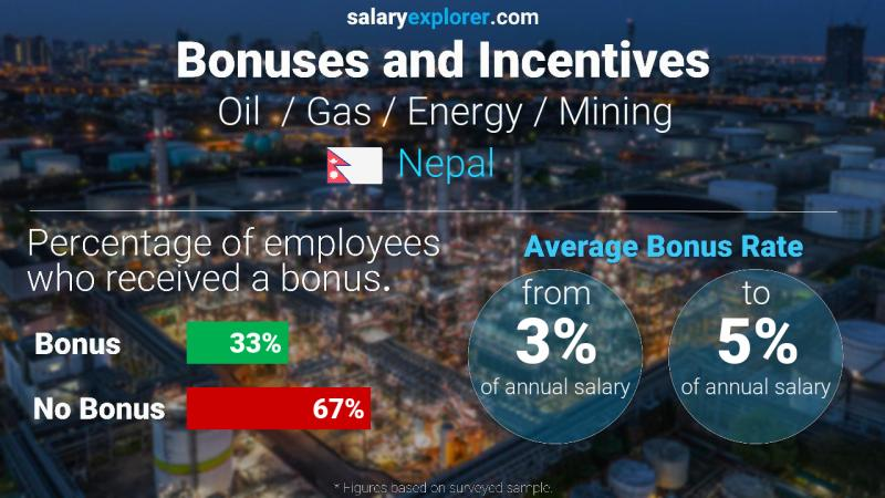 Annual Salary Bonus Rate Nepal Oil  / Gas / Energy / Mining