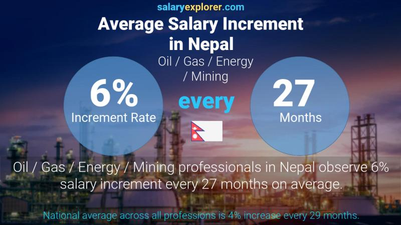 Annual Salary Increment Rate Nepal Oil  / Gas / Energy / Mining