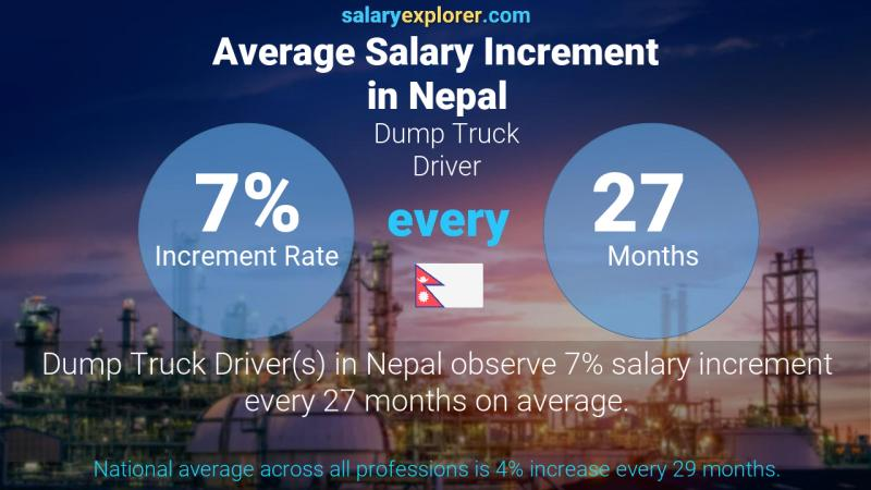 Annual Salary Increment Rate Nepal Dump Truck Driver