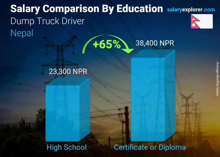 Salary comparison by education level monthly Nepal Dump Truck Driver