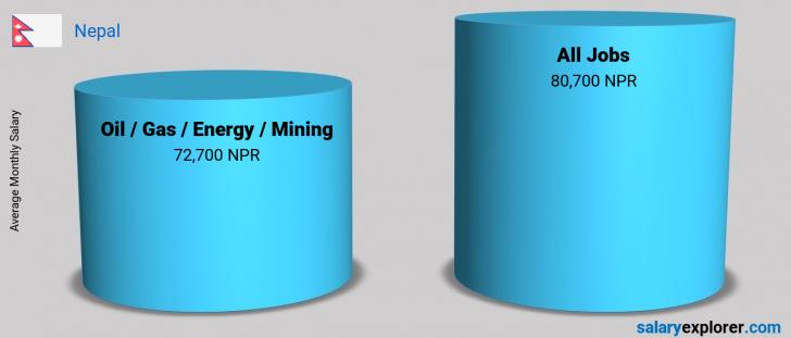 Salary Comparison Between Oil  / Gas / Energy / Mining and Oil  / Gas / Energy / Mining monthly Nepal
