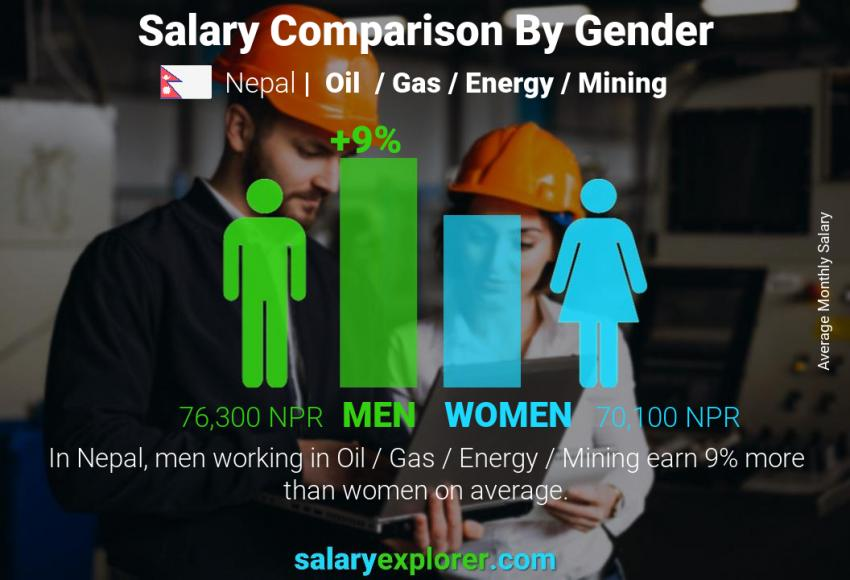 Salary comparison by gender monthly Nepal Oil  / Gas / Energy / Mining