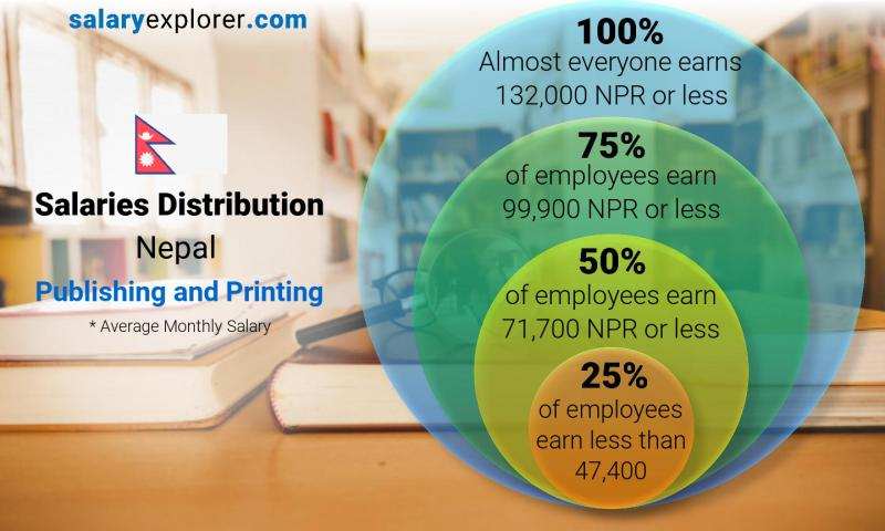 Publishing And Printing Average Salaries In Nepal 2020 The Complete Guide