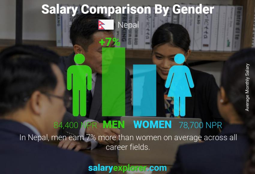 Salary comparison by gender monthly Nepal