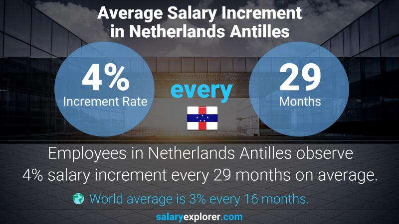 Annual Salary Increment Rate Netherlands Antilles