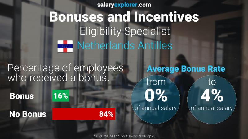 Annual Salary Bonus Rate Netherlands Antilles Eligibility Specialist