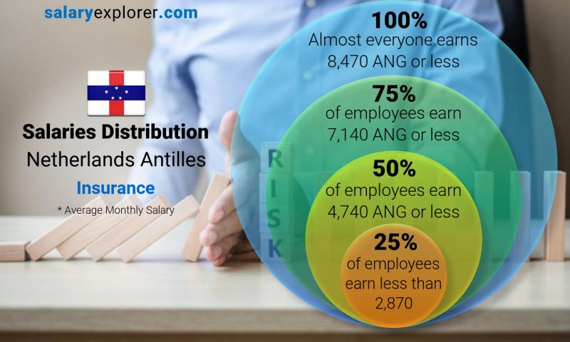 Median and salary distribution monthly Netherlands Antilles Insurance
