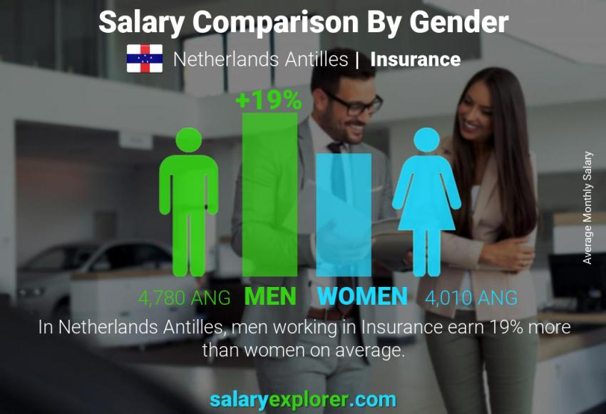 Salary comparison by gender monthly Netherlands Antilles Insurance