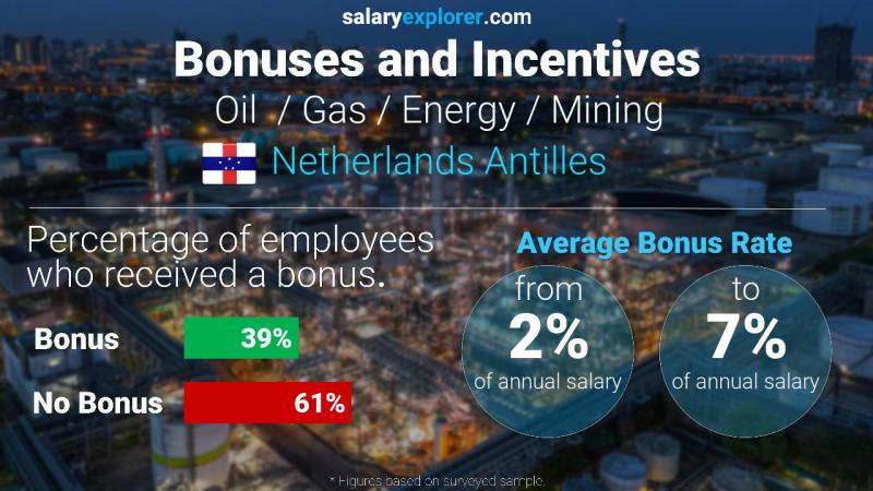 Annual Salary Bonus Rate Netherlands Antilles Oil  / Gas / Energy / Mining