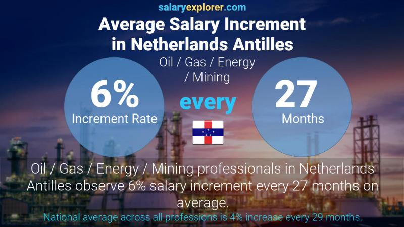 Annual Salary Increment Rate Netherlands Antilles Oil  / Gas / Energy / Mining