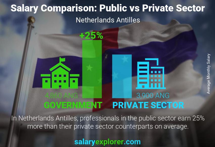 Public vs private sector salaries monthly Netherlands Antilles