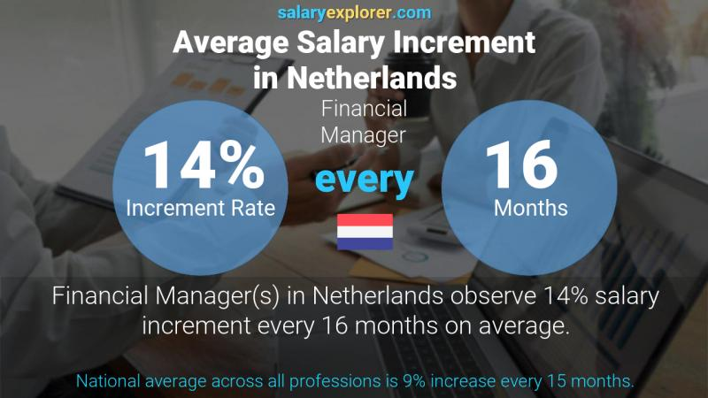 Annual Salary Increment Rate Netherlands Financial Manager