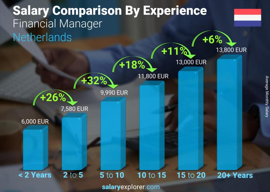 Salary comparison by years of experience monthly Netherlands Financial Manager