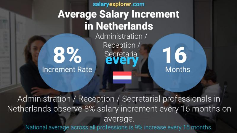 Annual Salary Increment Rate Netherlands Administration / Reception / Secretarial